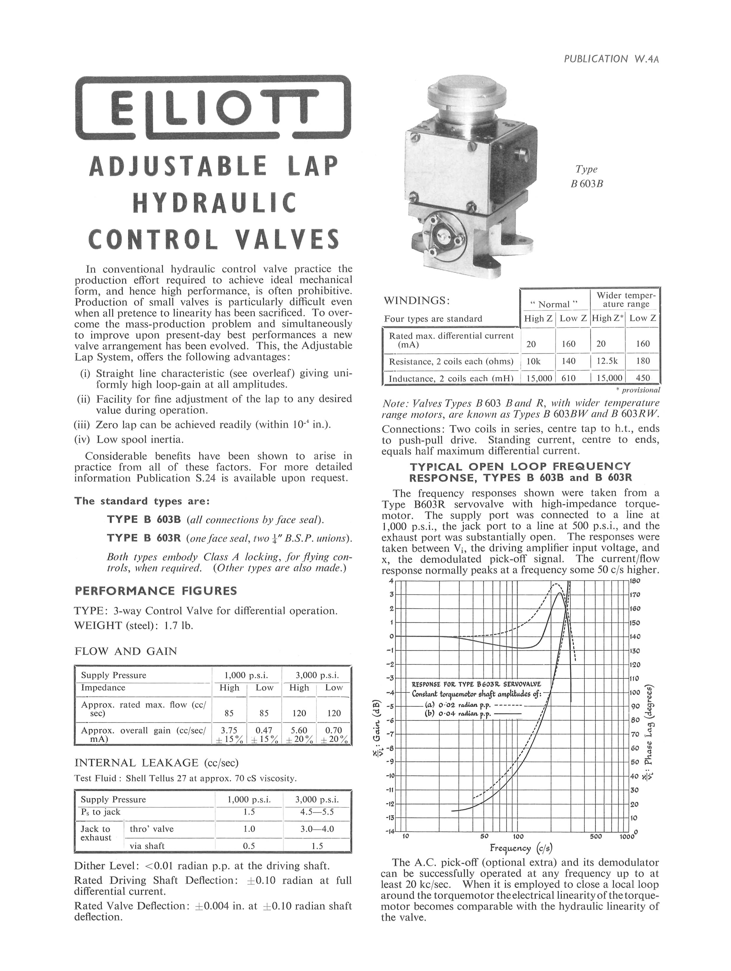 Adjustable-Lap Hydraulic Control Valves